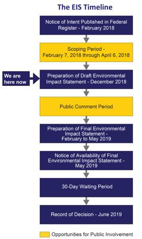 The EIS Timeline